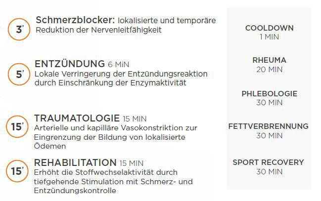 Infografik WINBACK Kryotherapie Anwendung mit Minuten