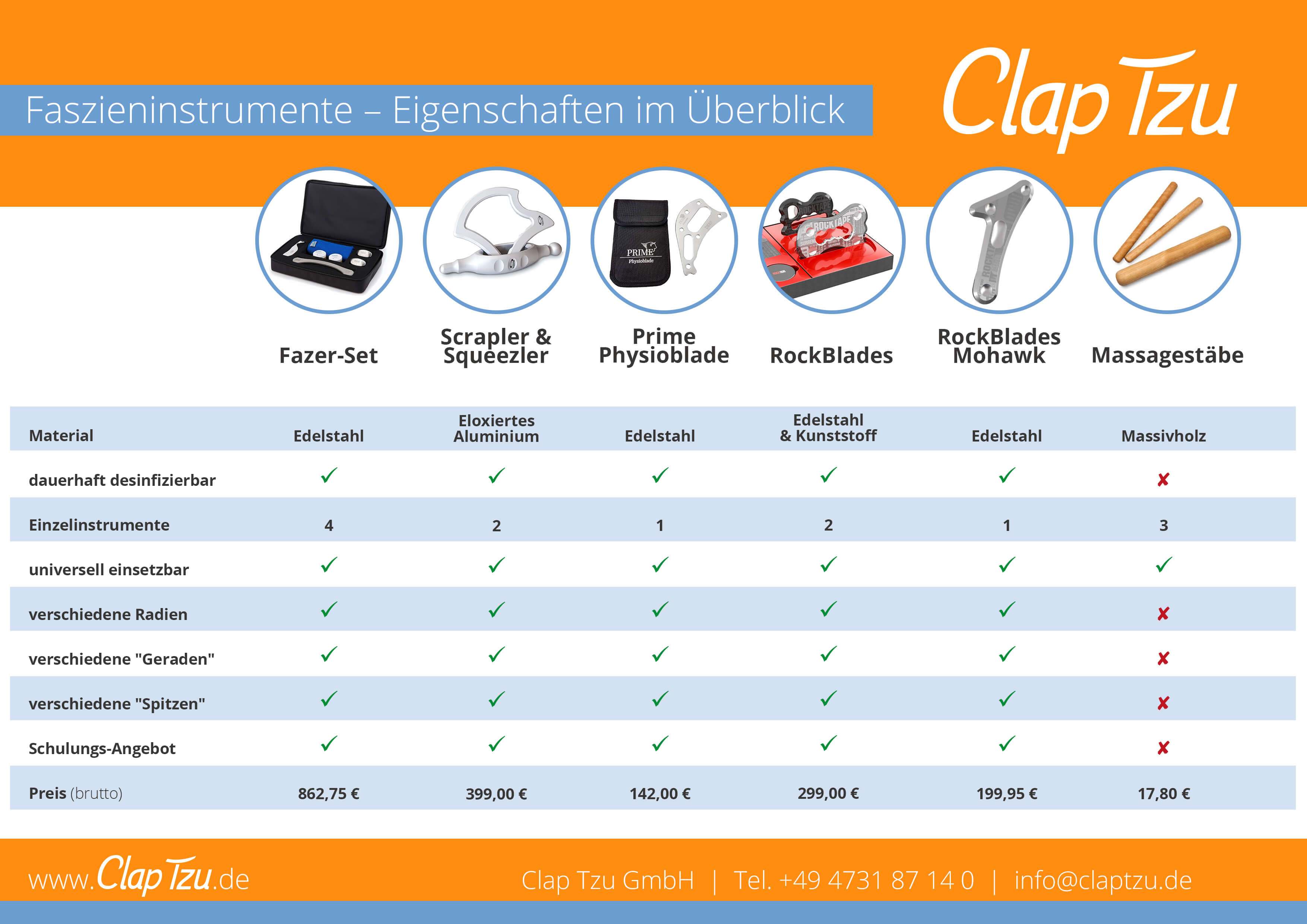 claptzu-tabelle-fazientools-vergleich_tiny
