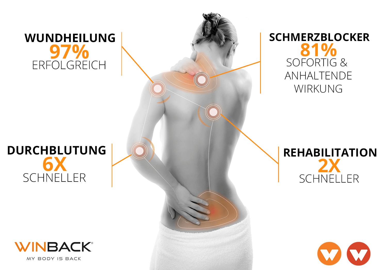 Schaubild der Effekte der WINBACK Tecar Therapie